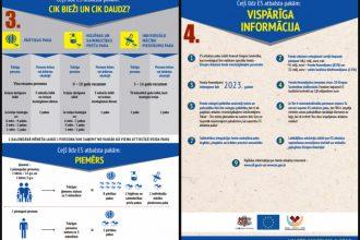 Turpmāk Eiropas Savienības pārtikas un materiālās palīdzības atbalstu saņems vairāk ģimeņu