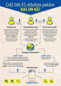 Paplašināts ES pārtikas un materiālās palīdzības atbalsta saņēmēju loks
