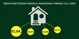 Līdz 1. aprīlim veicams kārtējais nekustamā īpašuma nodokļa maksājums