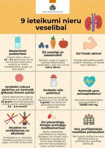 Katru gadu marta otrajā ceturtdienā (šogad 12. martā) tiek atzīmēta Pasaules nieru diena
