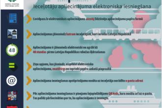 No 12. oktobra, šķērsojot Latvijas Republikas robežu, būs jāaizpilda elektroniskā anketa