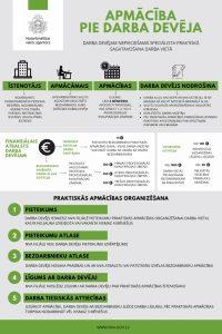 NVA organizē un apmaksā darba devējiem vajadzīgo darbinieku apmācību