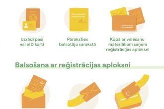 5. jūnija vēlēšanās vēlētāji varēs balsot jebkurā sava vēlēšanu apgabala iecirknī